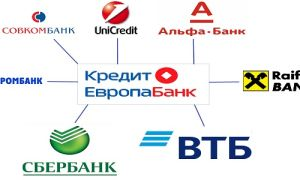 Банки партнеры Кредит Европа Банка для снятия наличных без комиссии
