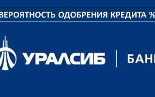 Вероятность одобрения кредита в Уралсиб