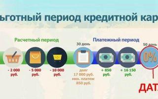 Окончание льготного периода кредитной карты Сбербанка