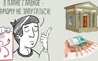 Кредит без залога под бизнес-план