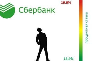 Максимальная процентная ставка по кредиту в Сбербанке
