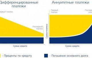 Какой кредит лучше: аннуитетный или дифференцированный?