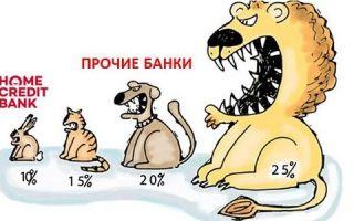 Процентная ставка на потребительский кредит Хоум Кредит Банка