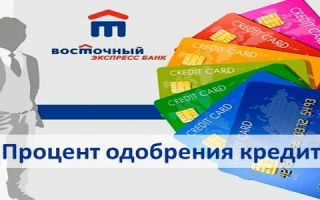 Какой процент одобрения кредита в Восточном Банке