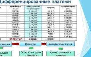 Досрочное погашение кредита при дифференцированных платежах