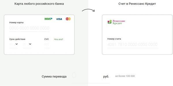 погашение кредита в Ренессанс_2