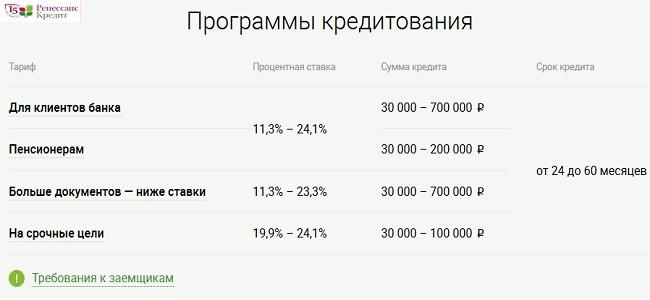 ставка в Ренессанс кредите_1