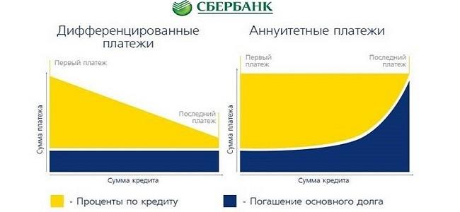 Дифференцированные платежи по кредиту в Сбербанке1
