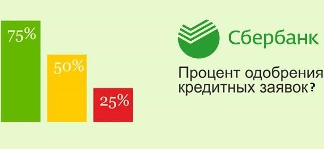 Вероятность одобрения кредита в Сбербанке