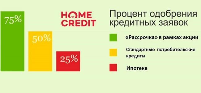 Процент одобрения в Хоум Кредит Банке
