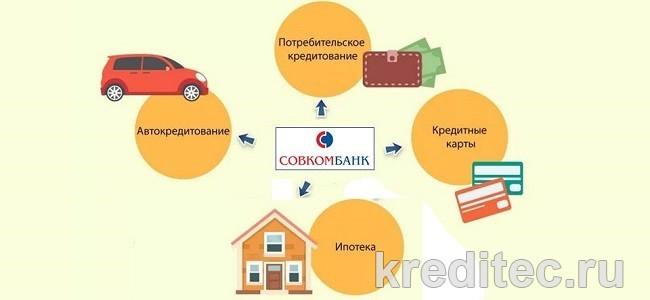 Виды кредитов в Совкомбанке