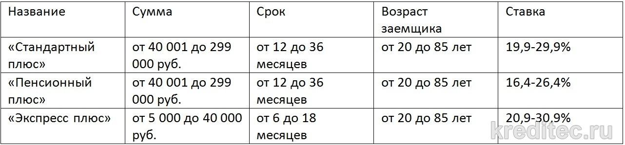 таблица по кредитам
