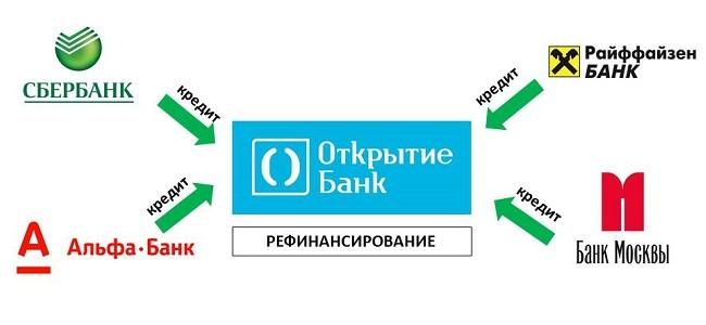 райффайзенбанк рефинансирование кредитов других банков получить займ 15000