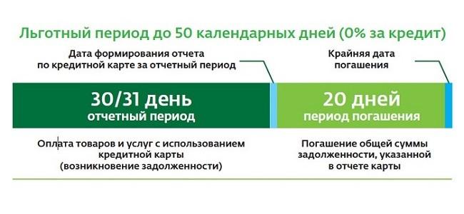 Пример льготного периода по кредитной карте Сбербанка