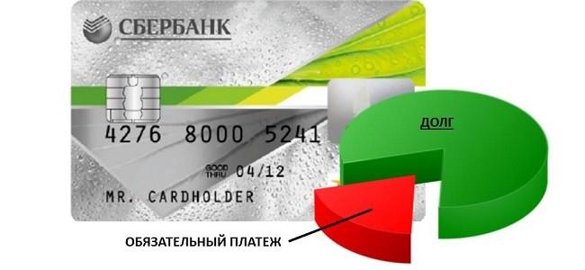 Что входит в обязательный платеж по кредитной карте Сбербанка