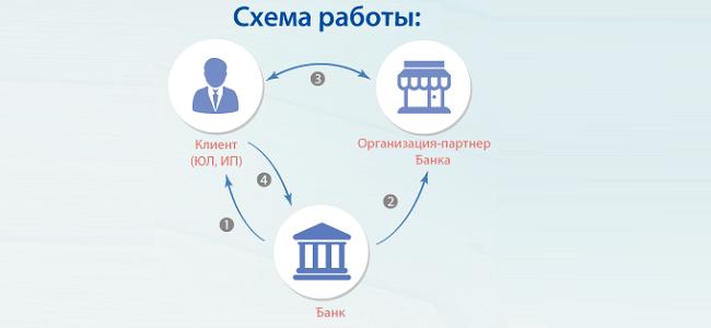 Возобновляемая кредитная линия для юридических лиц