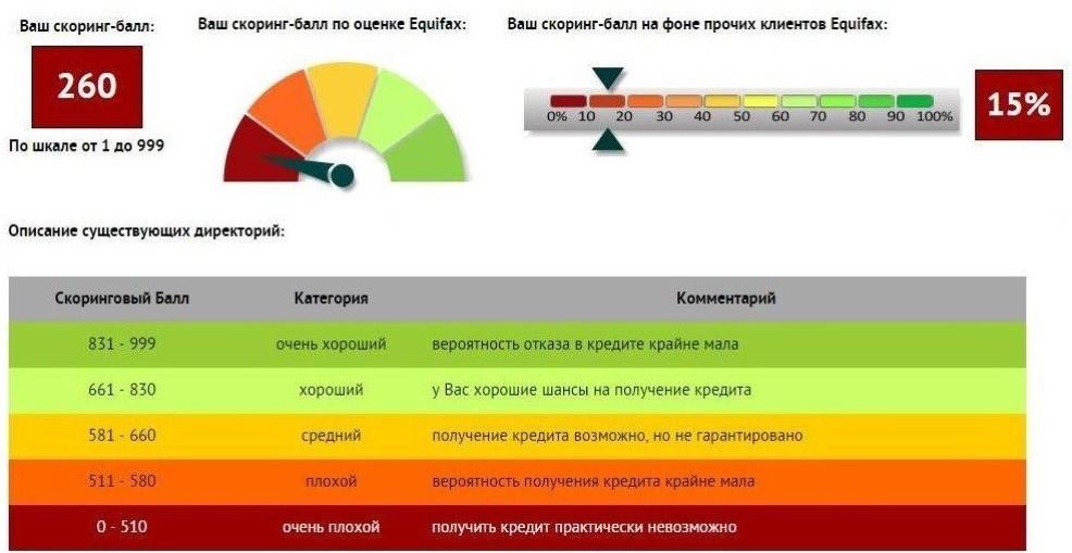 расчет рейтинга Эквифакс