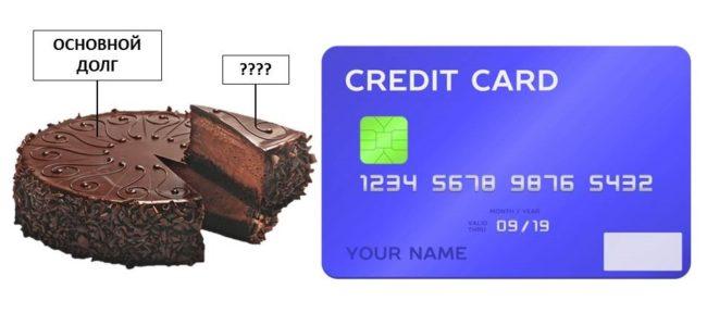 Что такое основной долг по кредитке