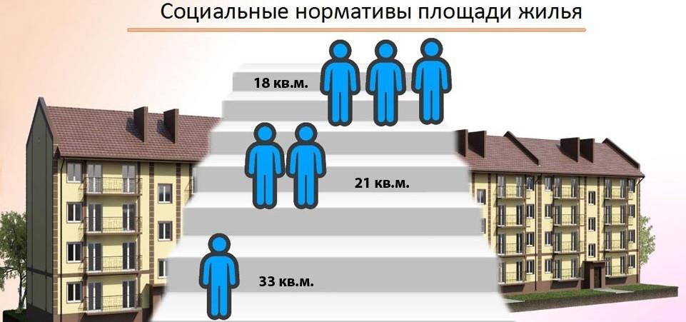 нормативы площади жилья