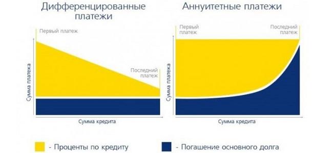 Какой кредит лучше аннуитетный или дифференцированный