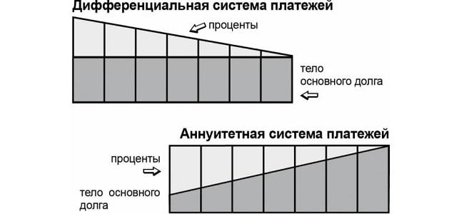 отличия двух видов займов