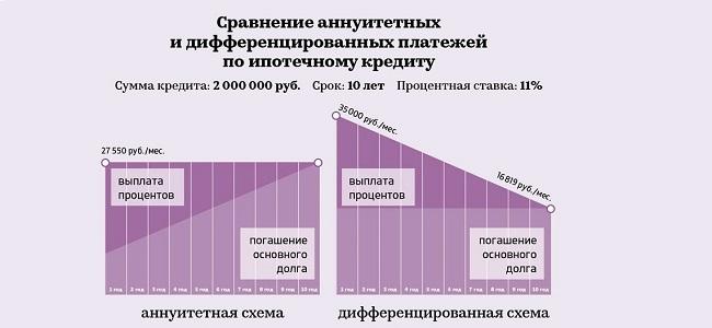 сравнение схем погашения