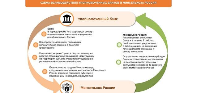 взаимодействие банка и Минсельхоза