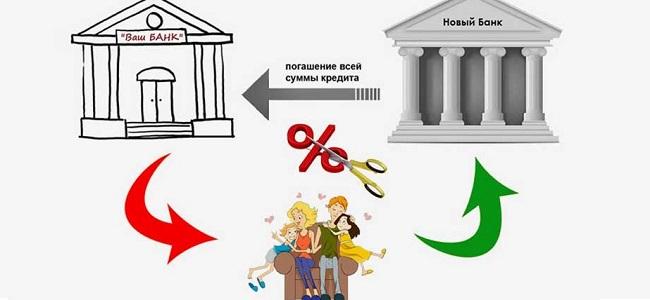процедура рефинансирования займов