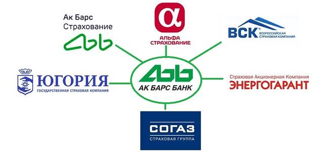 Аккредитованные страховые компании для ипотеки в Ак Барс Банке